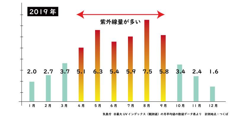 気象庁 UVインデックスグラフ