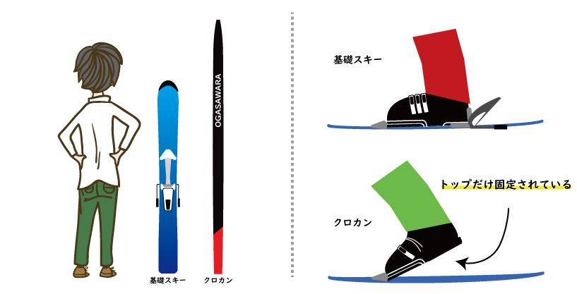 クロスカントリースキーで使う用具